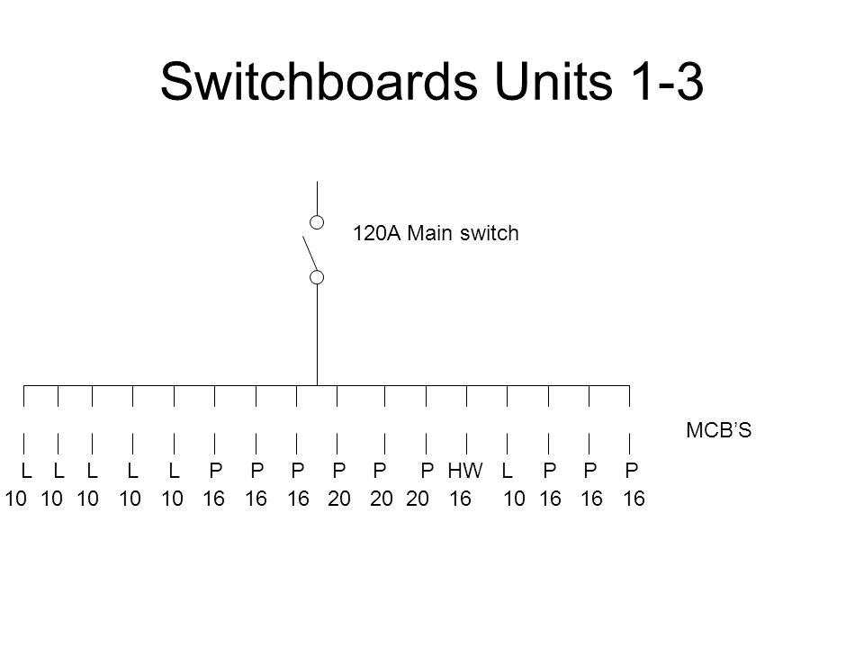 Switchboards Units 1-3 120A Main switch MCB'S L L L L L P P P P P P HW