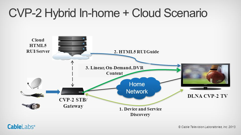 CVP-2 Hybrid In-home + Cloud Scenario