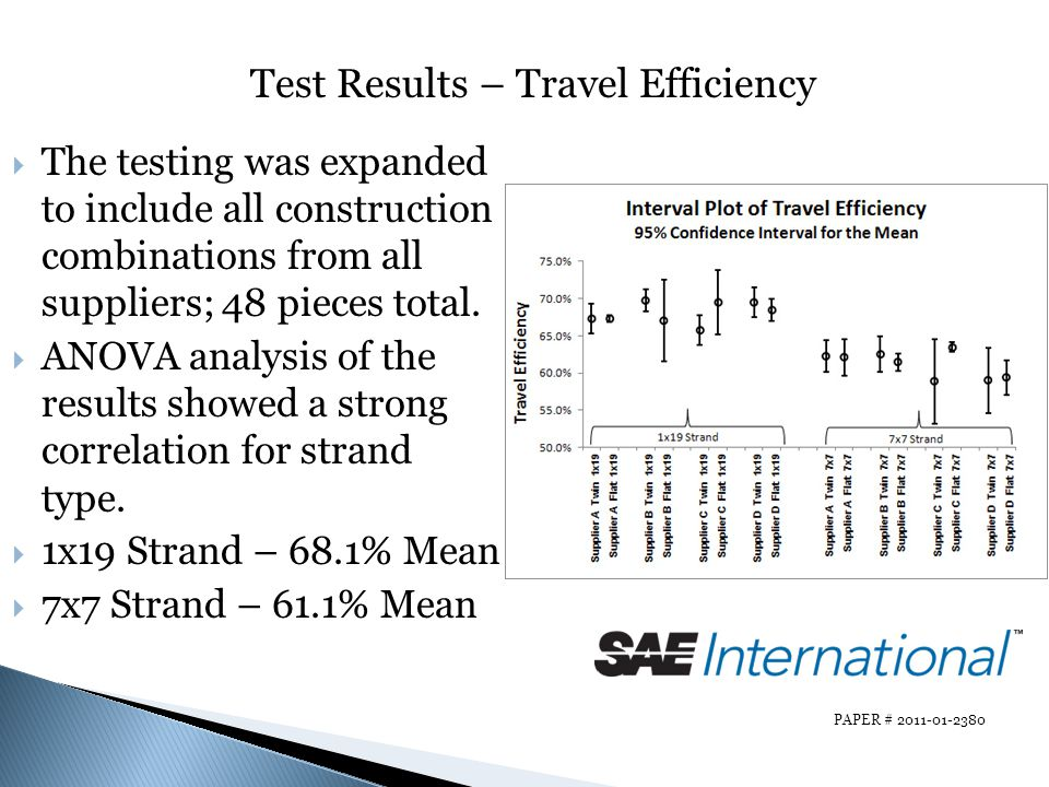 Test Results – Travel Efficiency