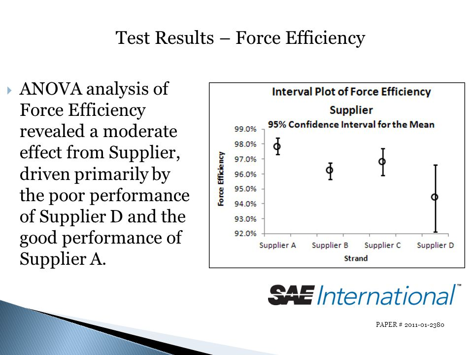 Test Results – Force Efficiency