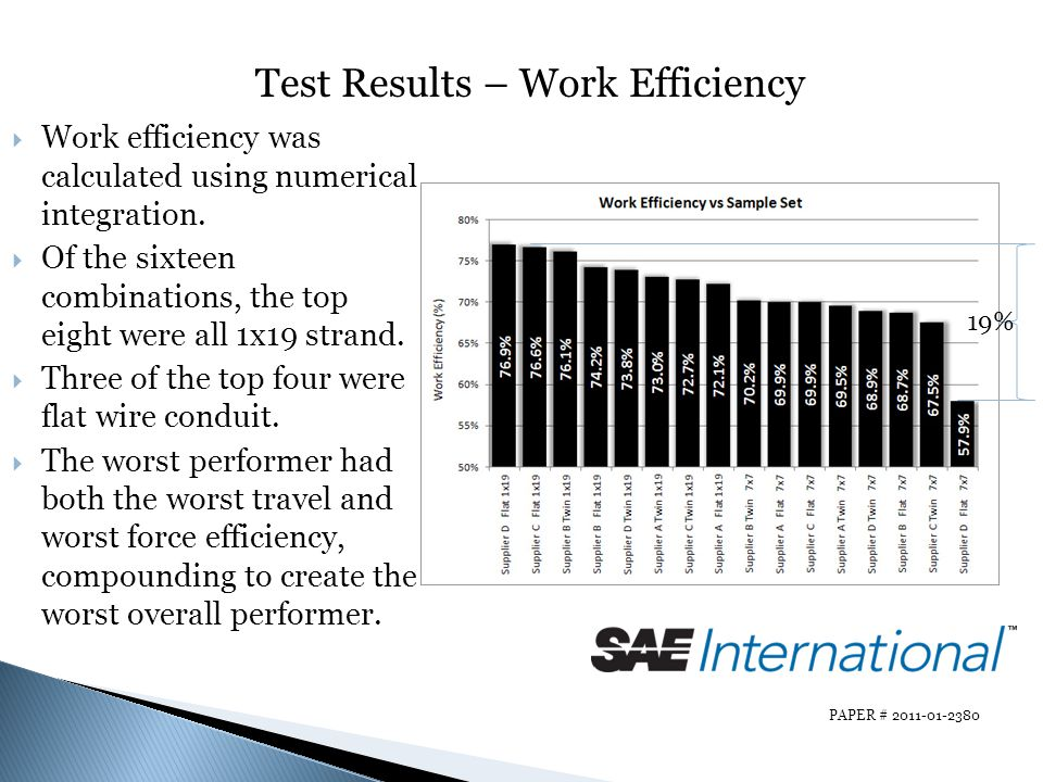 Test Results – Work Efficiency