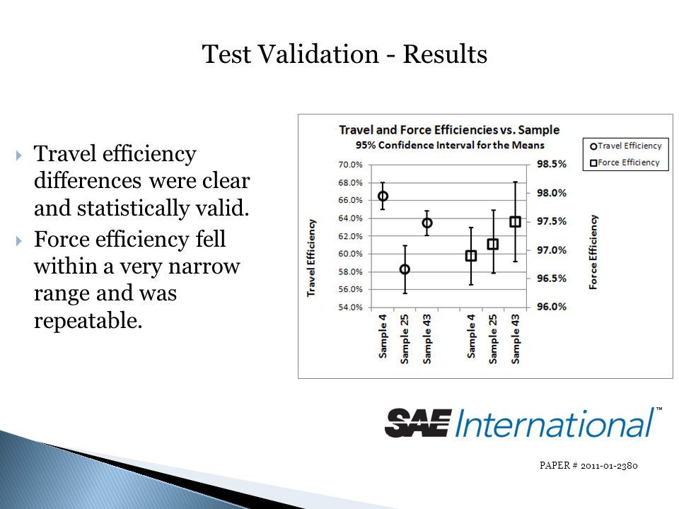 Test Validation - Results