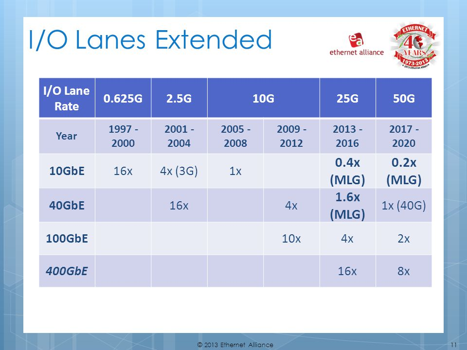 I/O Lanes Extended 0.4x (MLG) 0.2x (MLG) 1.6x (MLG) I/O Lane Rate