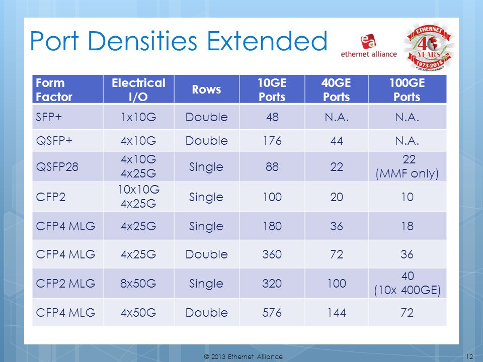Port Densities Extended
