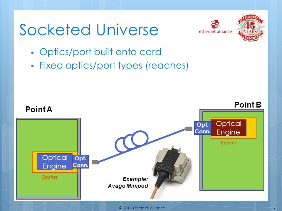 Socketed Universe Optics/port built onto card