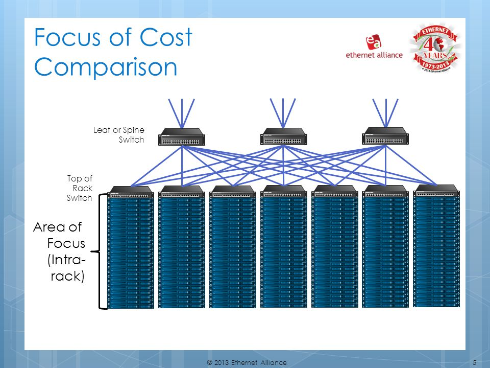 Focus of Cost Comparison