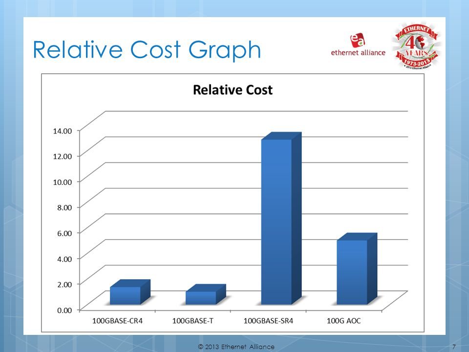 Relative Cost Graph
