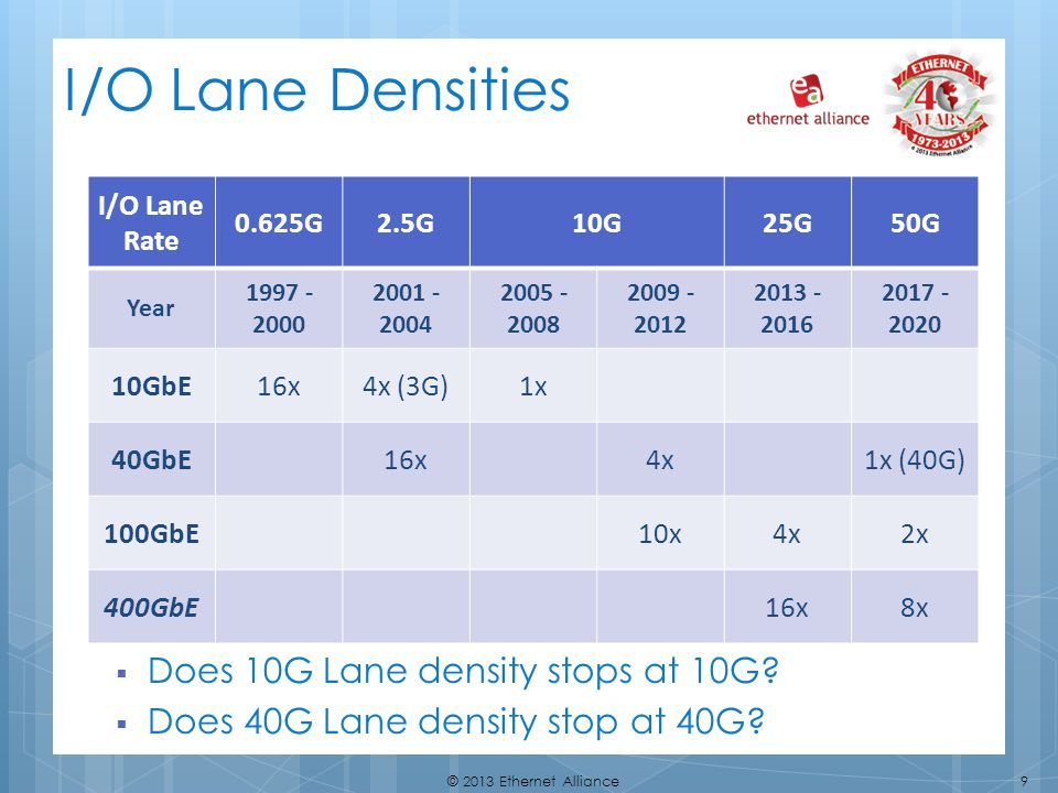 I/O Lane Densities Does 10G Lane density stops at 10G