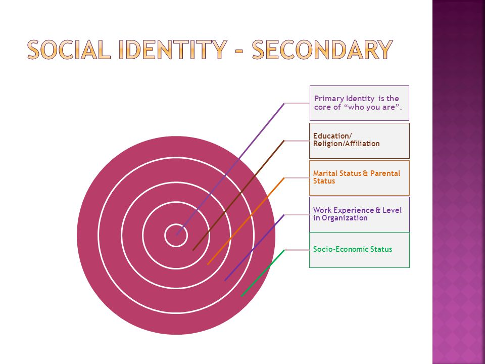 Social Identity - Secondary