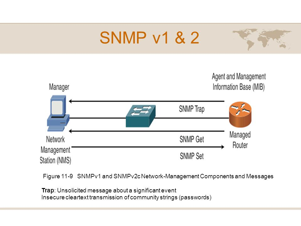 SNMP v1 & 2 Figure 11-9 SNMPv1 and SNMPv2c Network-Management Components and Messages. Trap: Unsolicited message about a significant event.