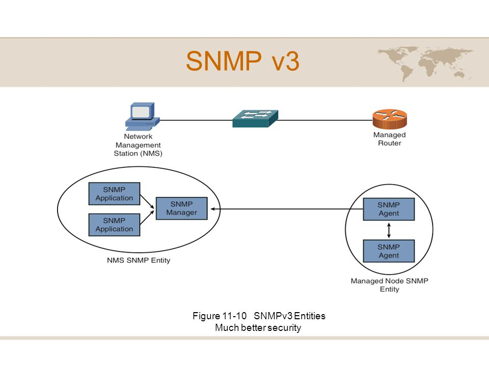 Figure 11-10 SNMPv3 Entities