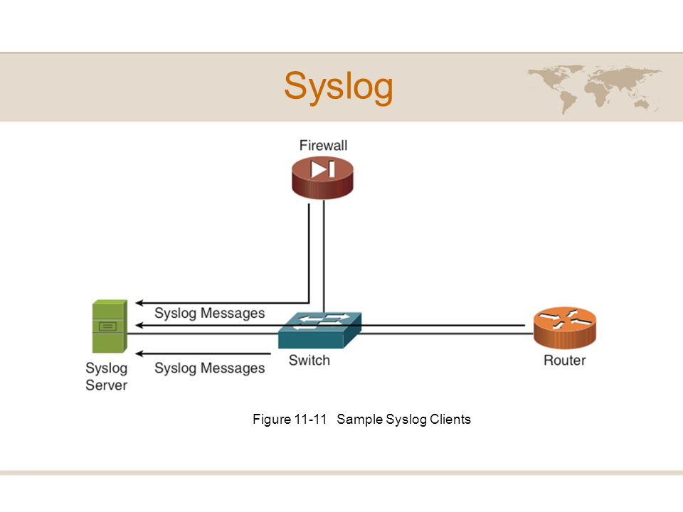 Figure 11-11 Sample Syslog Clients