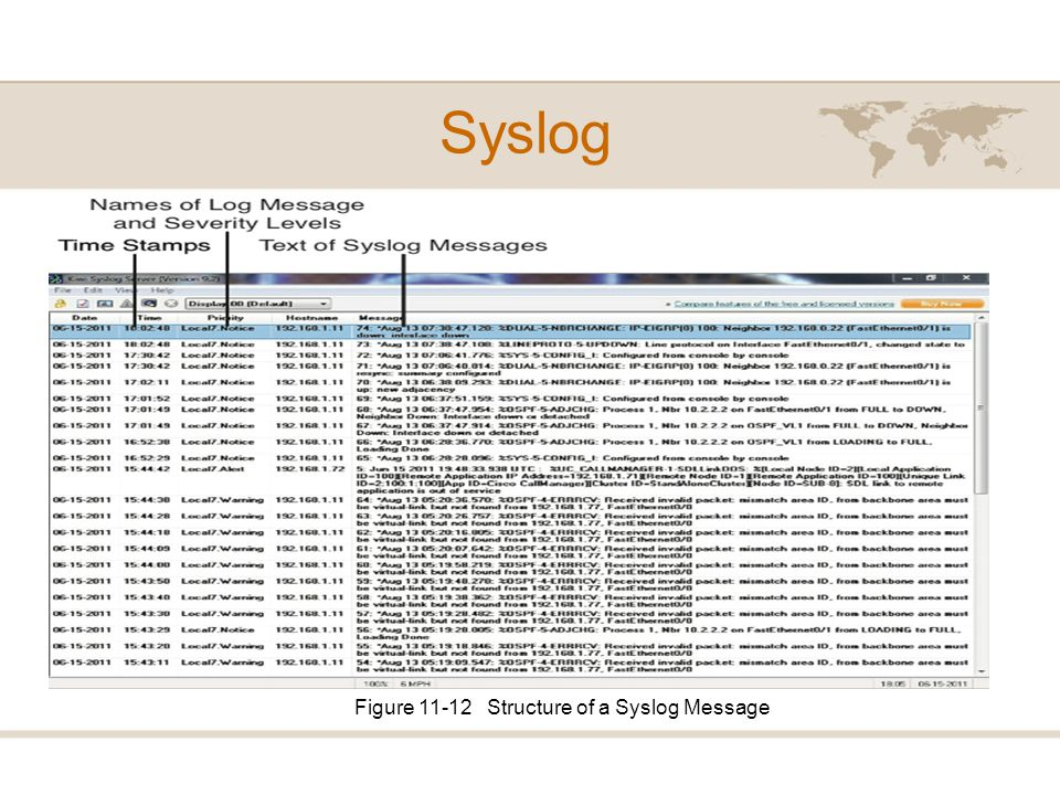 Figure 11-12 Structure of a Syslog Message
