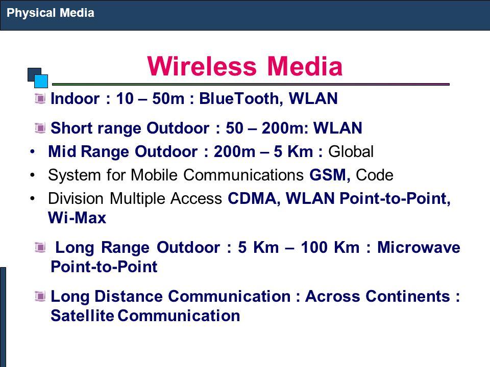 Wireless Media Indoor : 10 – 50m : BlueTooth, WLAN