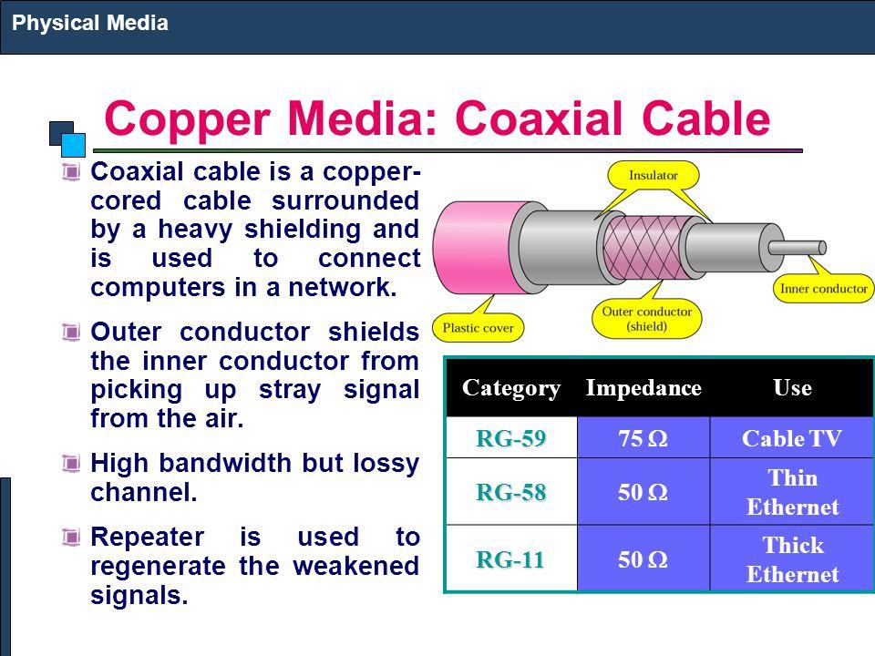 Copper Media: Coaxial Cable