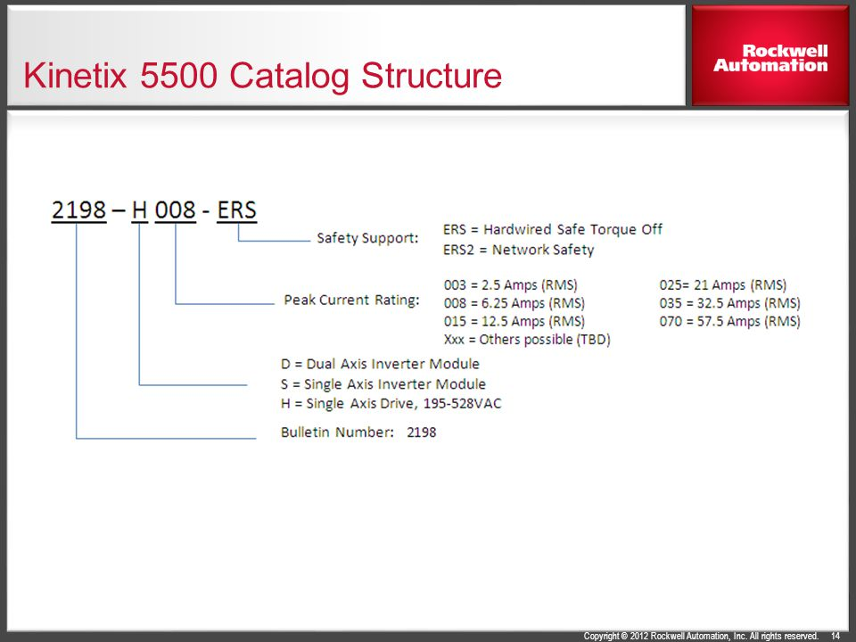Kinetix 5500 Catalog Structure