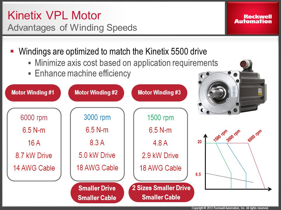Kinetix VPL Motor Advantages of Winding Speeds