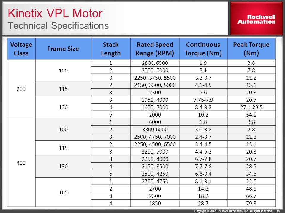 Kinetix VPL Motor Technical Specifications