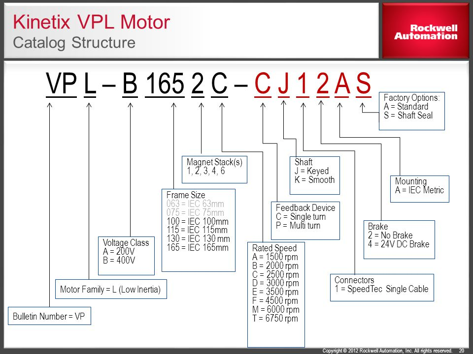 Kinetix VPL Motor Catalog Structure