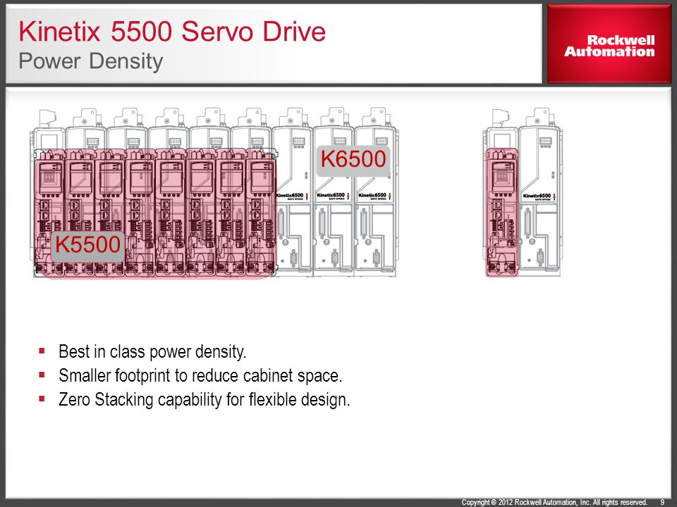 Kinetix 5500 Servo Drive Power Density