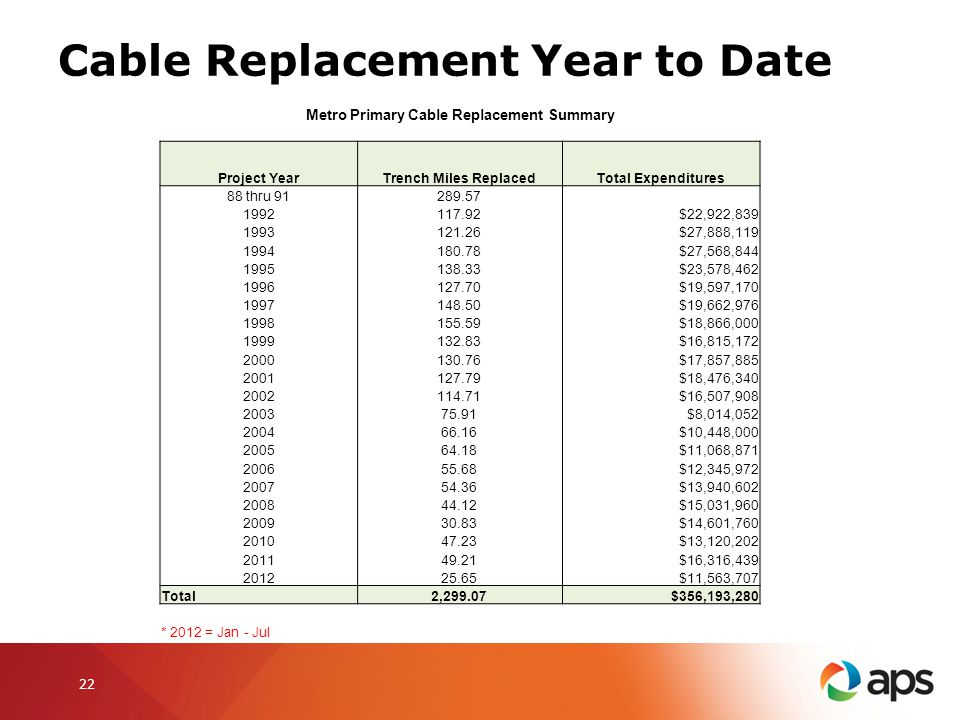 Cable Replacement Year to Date