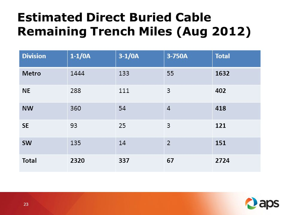 Estimated Direct Buried Cable Remaining Trench Miles (Aug 2012)