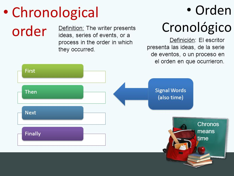 Chronological order Orden Cronológico