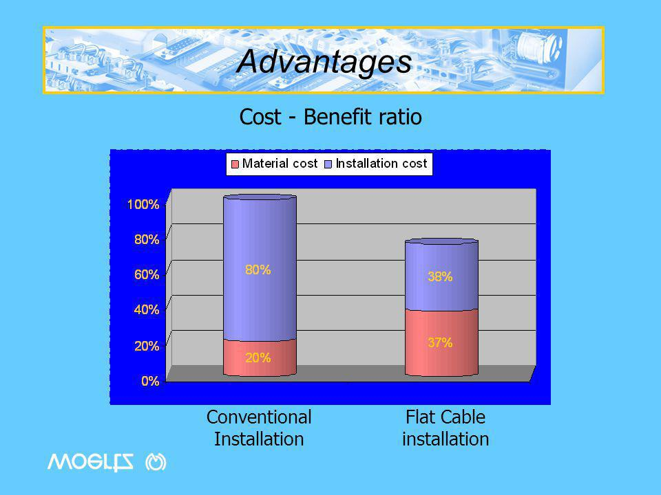 Advantages Cost - Benefit ratio Conventional Installation Flat Cable