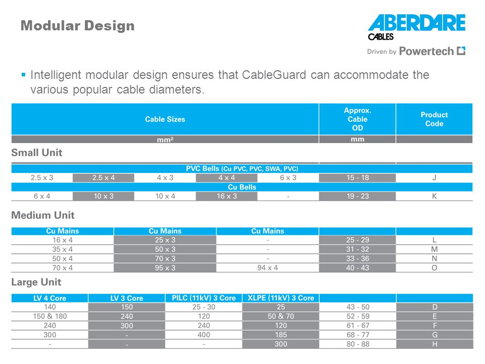 Modular Design Intelligent modular design ensures that CableGuard can accommodate the various popular cable diameters.