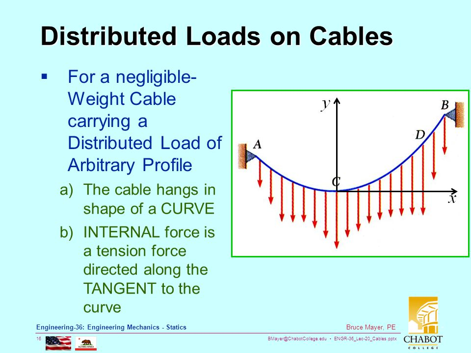 Distributed Loads on Cables