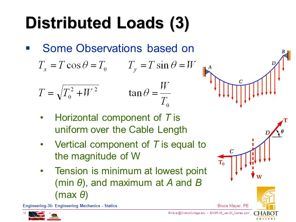 Distributed Loads (3) Some Observations based on