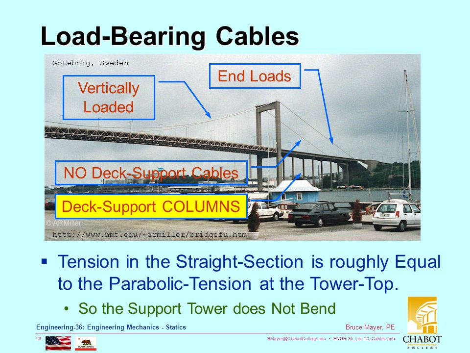 NO Deck-Support Cables
