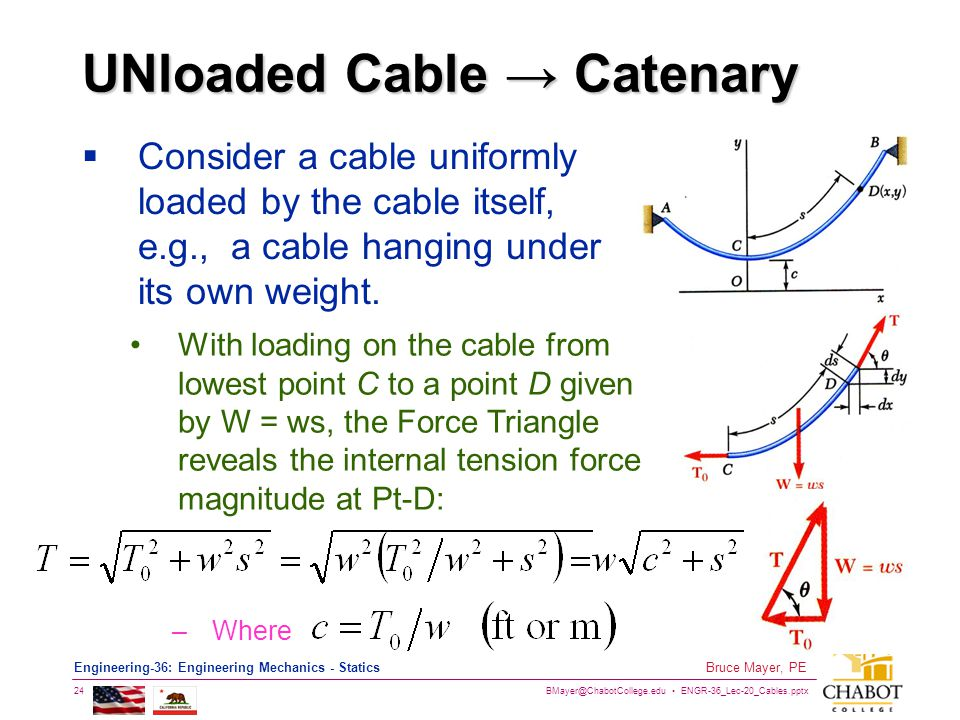 UNloaded Cable → Catenary