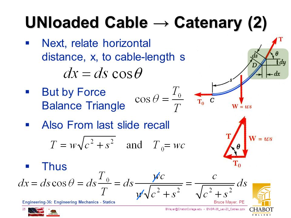 UNloaded Cable → Catenary (2)
