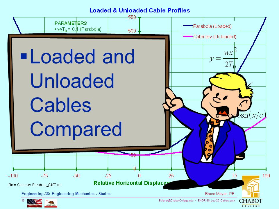 Loaded and Unloaded Cables Compared