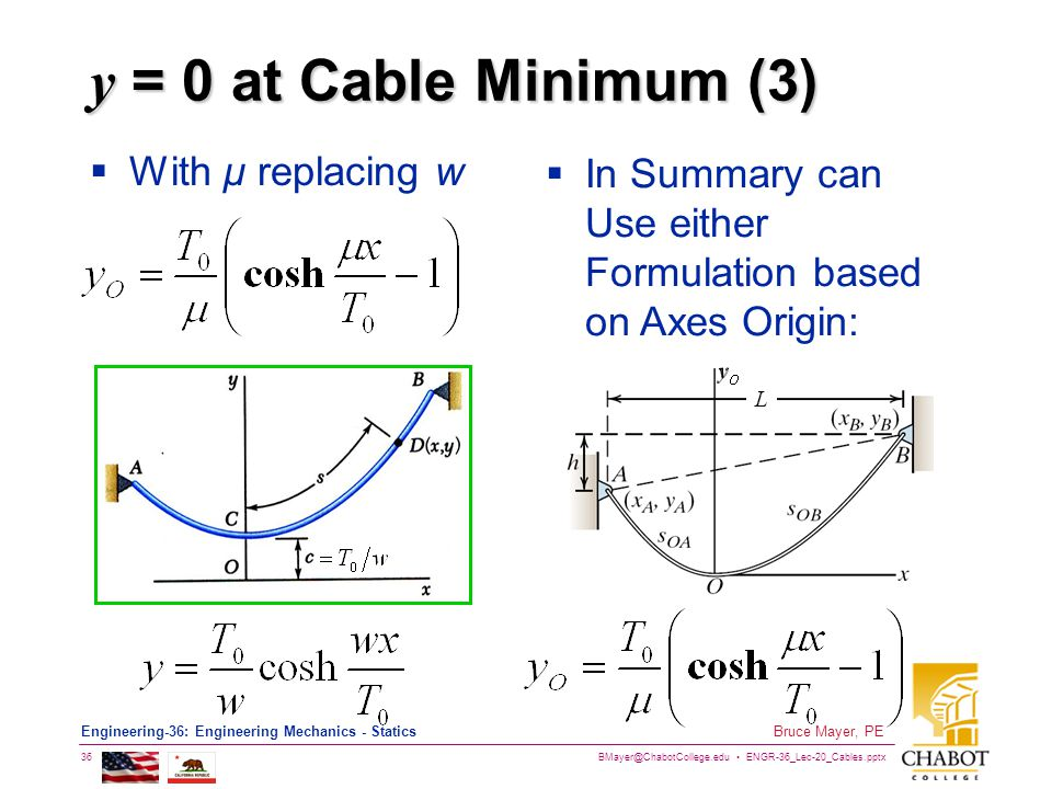 y = 0 at Cable Minimum (3) With µ replacing w