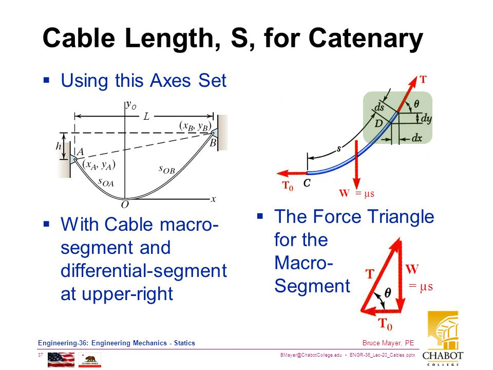 Cable Length, S, for Catenary