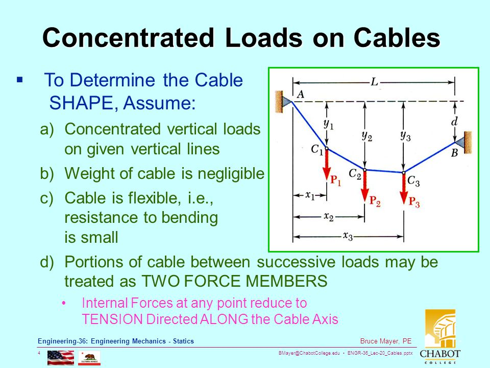 Concentrated Loads on Cables