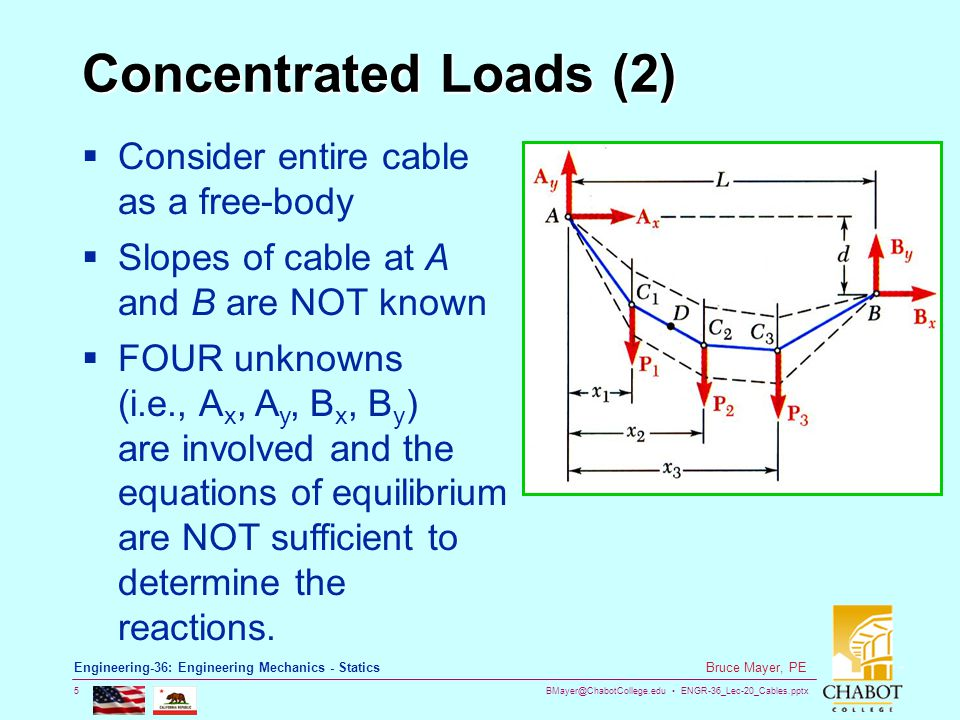 Concentrated Loads (2) Consider entire cable as a free-body