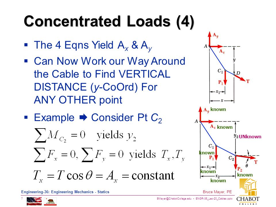 Concentrated Loads (4) The 4 Eqns Yield Ax & Ay