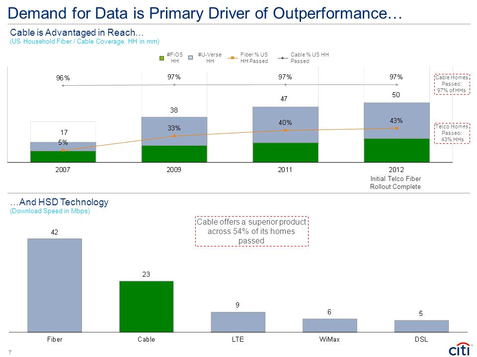 Demand for Data is Primary Driver of Outperformance…