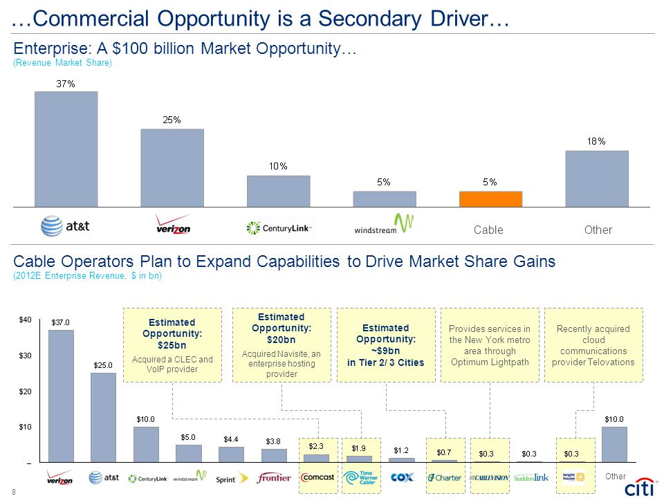 …Commercial Opportunity is a Secondary Driver…
