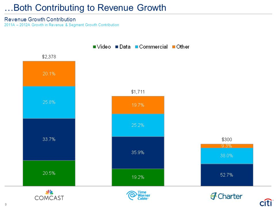 …Both Contributing to Revenue Growth