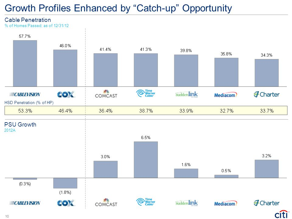 Growth Profiles Enhanced by Catch-up Opportunity