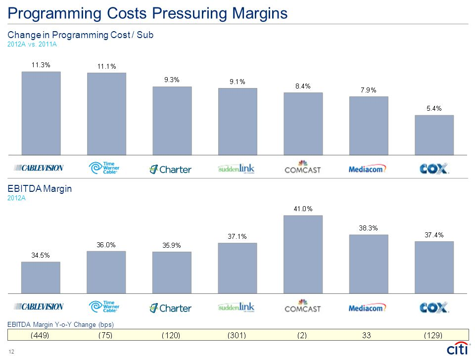 Programming Costs Pressuring Margins