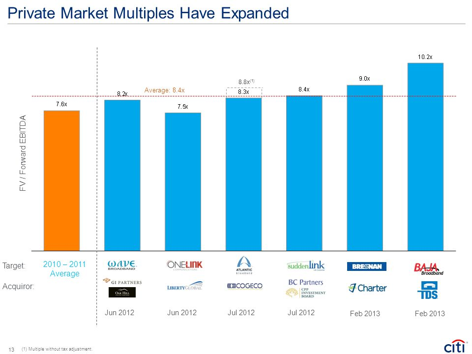 Private Market Multiples Have Expanded