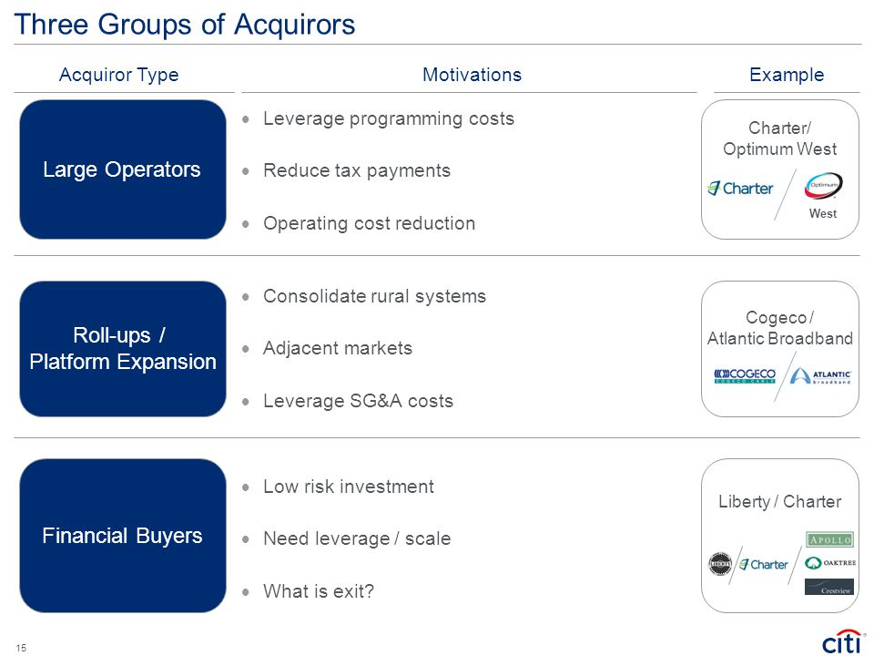 Three Groups of Acquirors