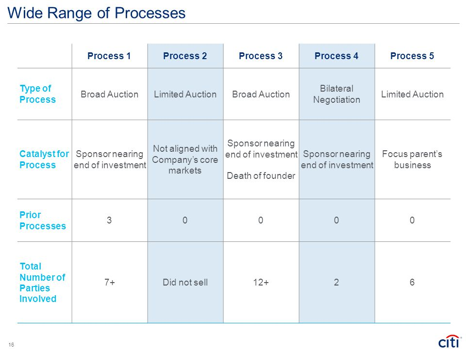Wide Range of Processes