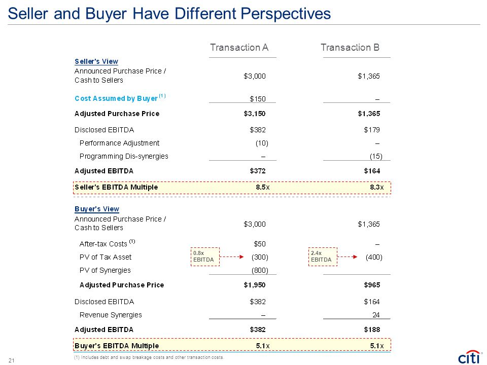 Seller and Buyer Have Different Perspectives