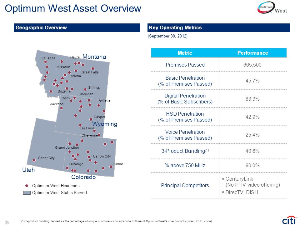 Optimum West Asset Overview